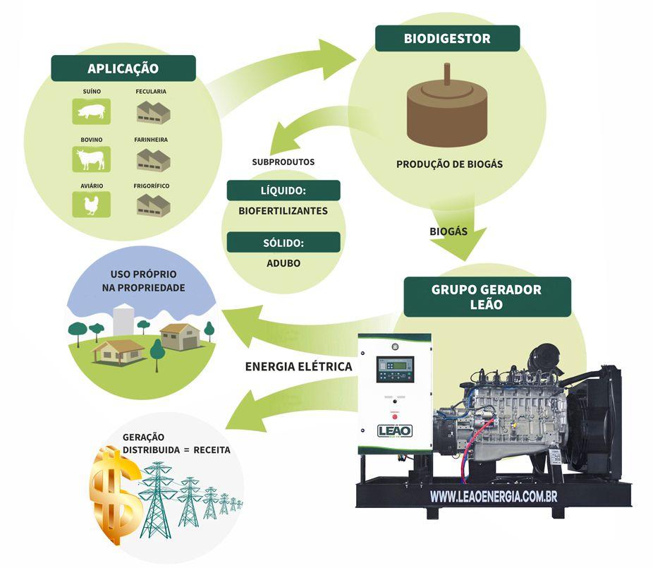 processo para instação de gerador movido a biogás